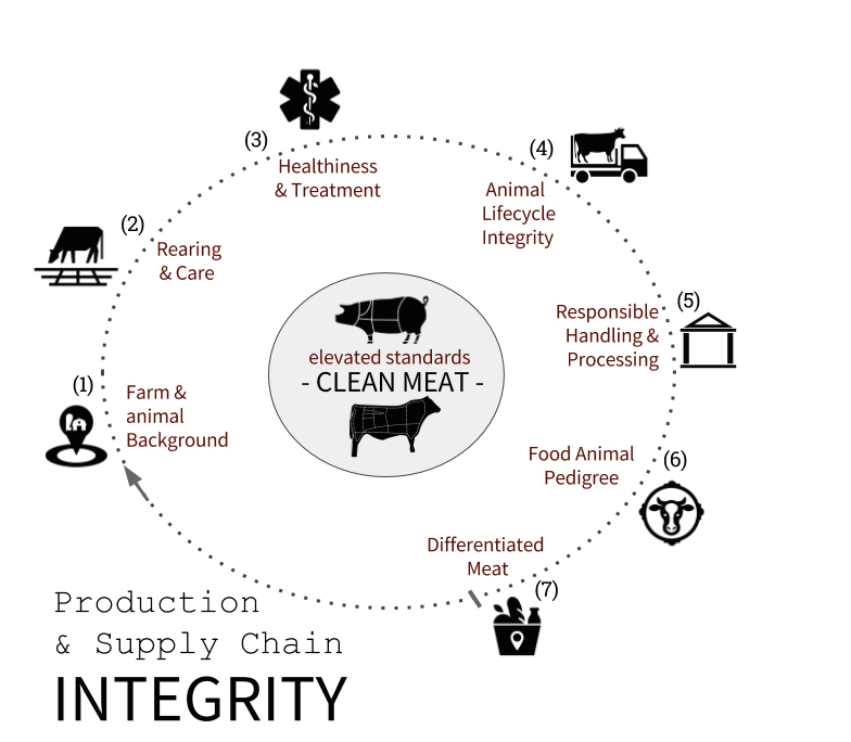 http://www.onehealthag.com/wp-content/uploads/2017/12/OneHealthAg-lifecycle-integrity.crop2_.png